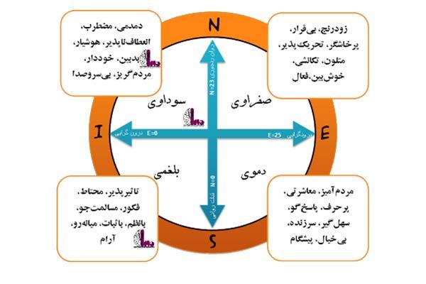 مزاج و طبع 1